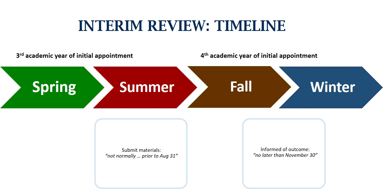 Visual representation of interim review and interim review dates set out by the PPAA, 2015.