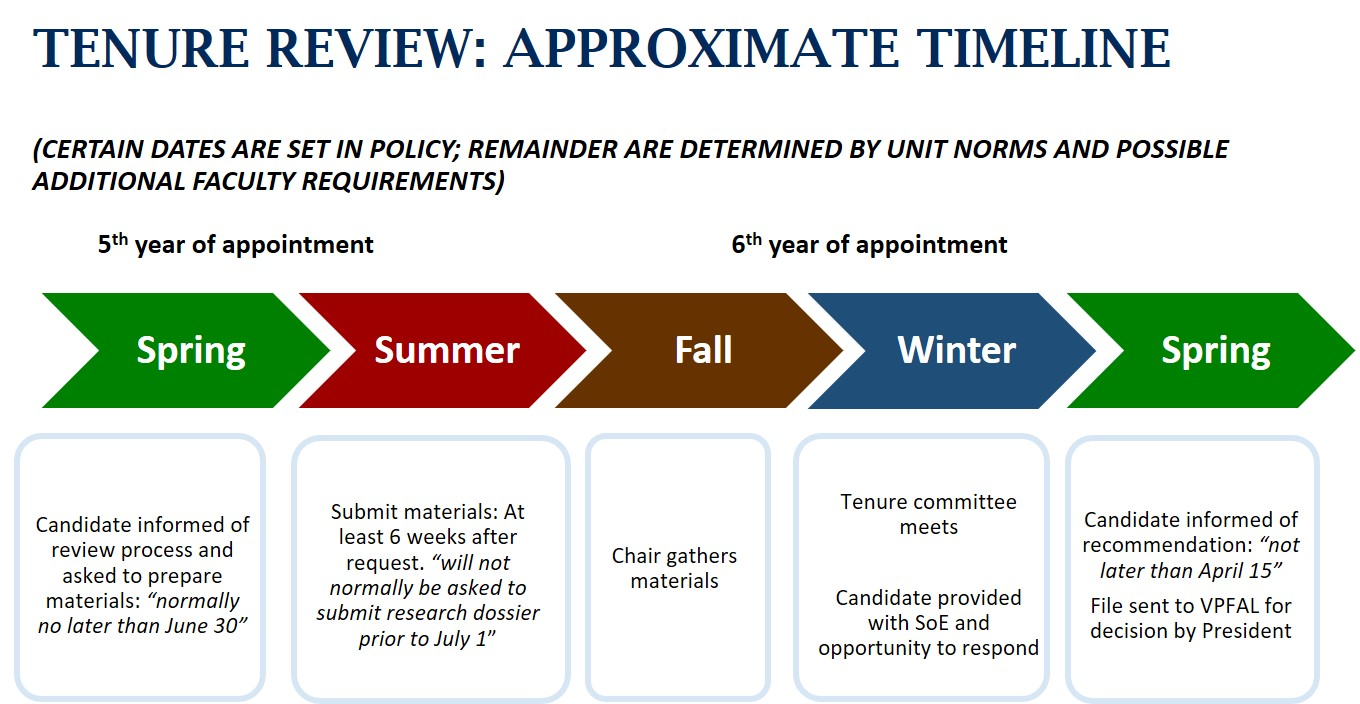 Visual representation of tenure review dates set out by the PPAA, 2015.